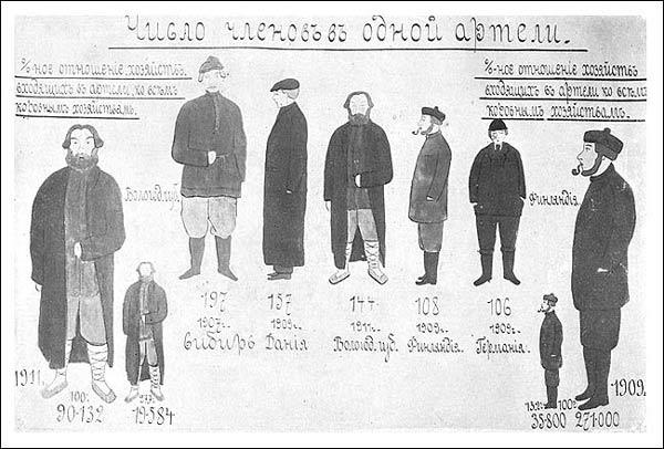 Диаграмма I. Число членов одной артели