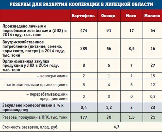Резервы для развития кооператиции в Липецкой области