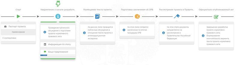 "Паспорт проекта ФЗ ""О кооперативах"""